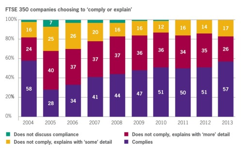 FTSE 304 Corporate Governance Review 2013